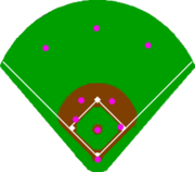 Baseballpositioning-doubleplay
