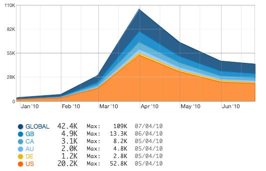 File:Quantcast6m-28-June.jpg