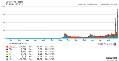 BF3 release traffic