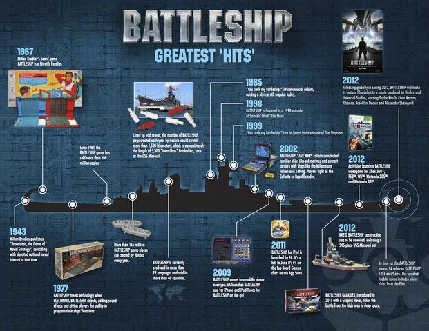 File:Battleship Brand Timeline.jpg