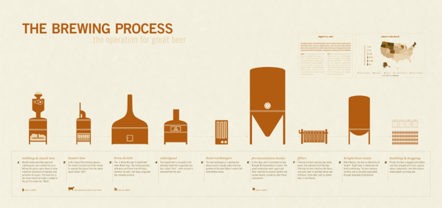File:Brewing process.png