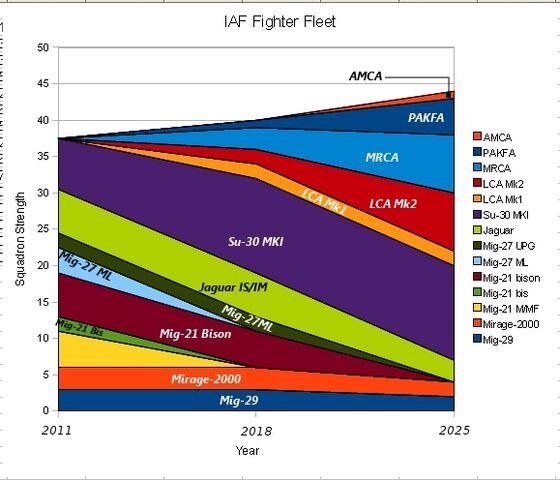 File:IAF Fleet projections.jpg