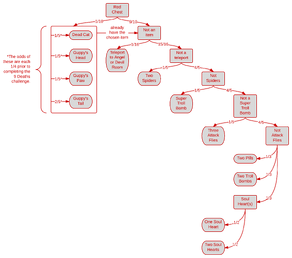 Red Chest Contents Flowchart