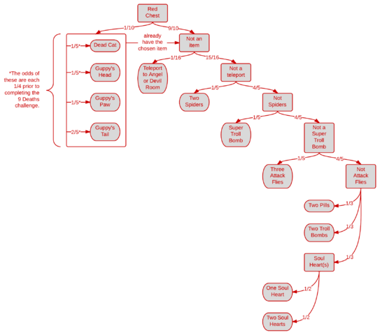 File:Red Chest Contents Flowchart.png