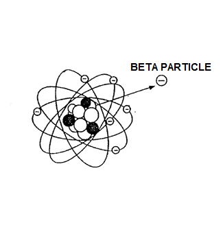File:BETA PARTICLE.png