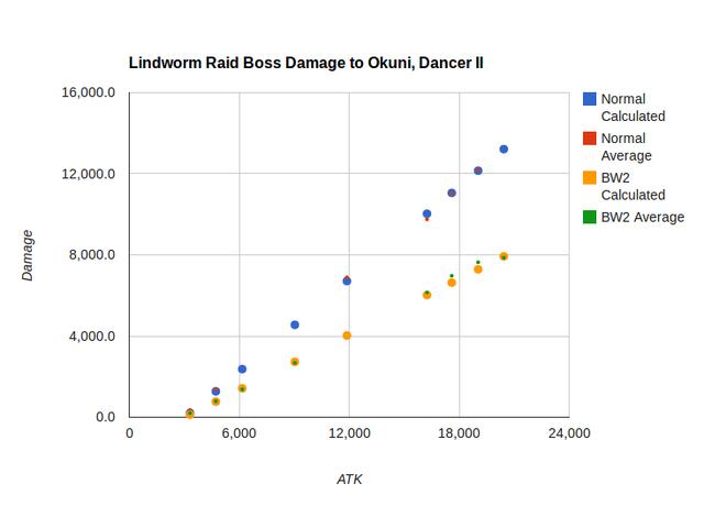 File:Lindworm damage.png
