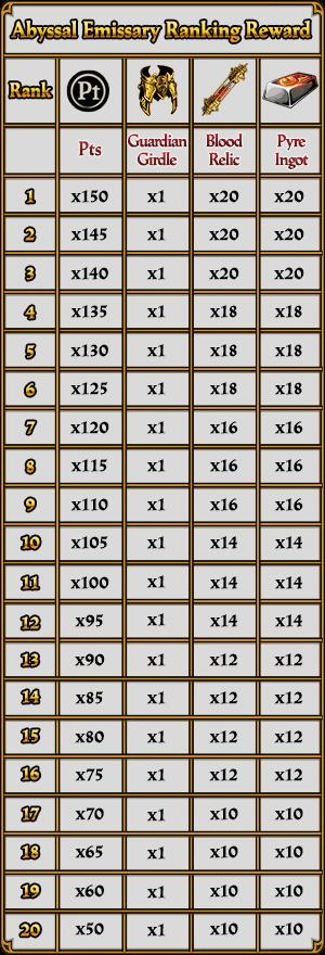 Abyssal Emissary Rewards Table