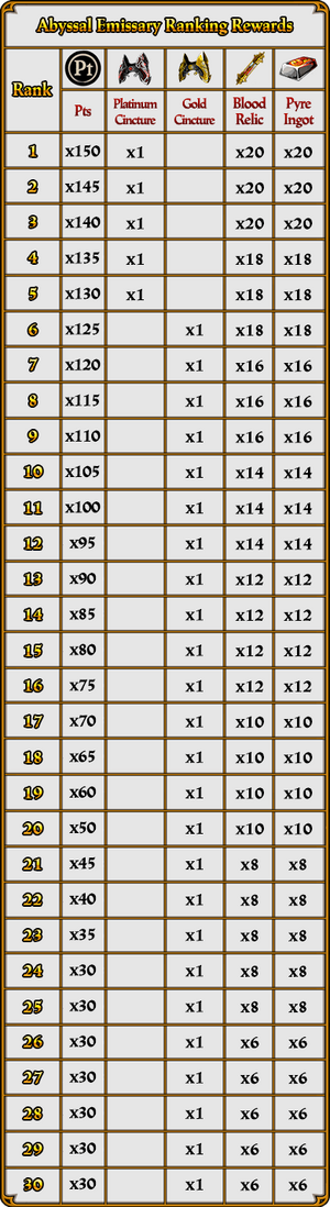 Abyssal Emissary The Blighted Wood Rewards Table