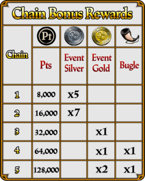 A Thunder of Hooves Chain Boss Rewards