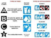 Fire extinguishertypes