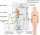 Hemodialysis Unit