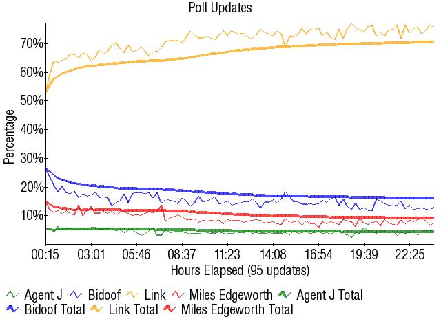 Graph2875