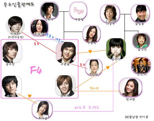 BOF-chart