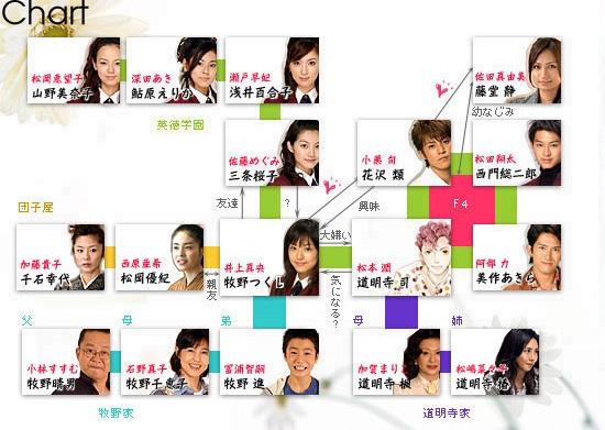 Hanadan-chart