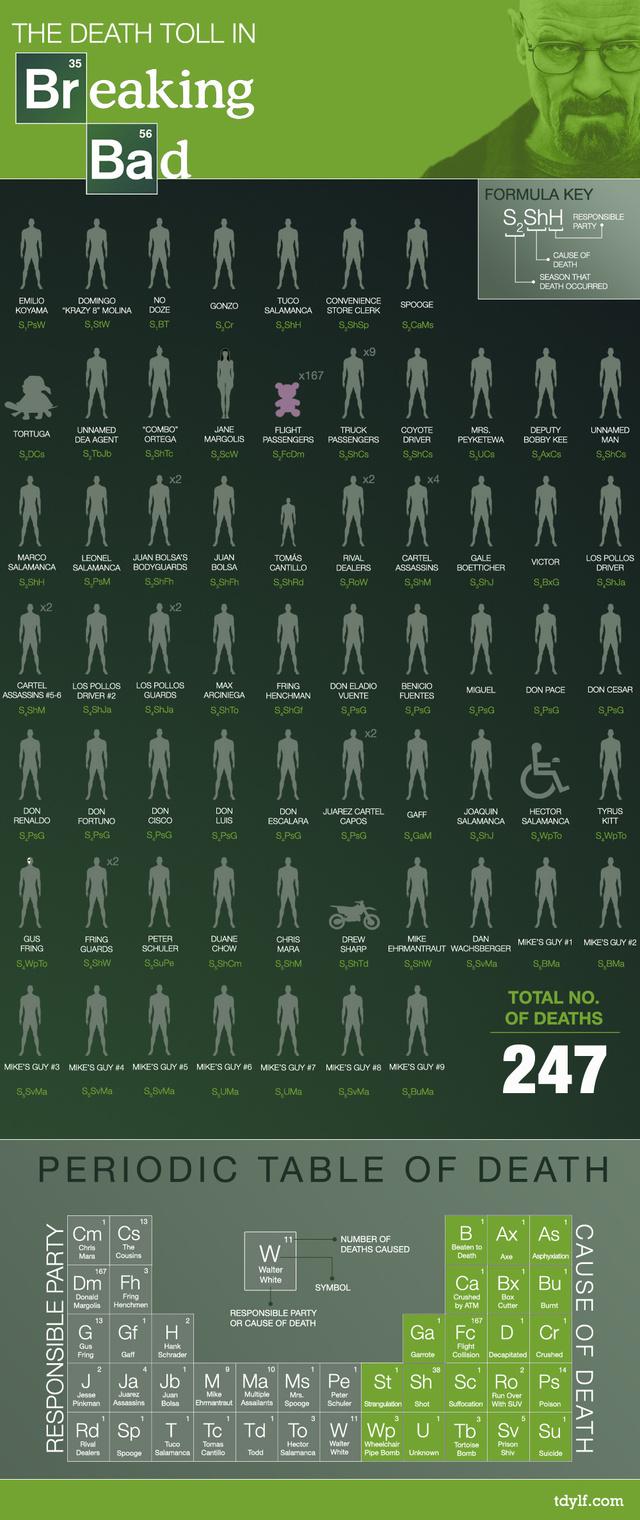 Bb death toll
