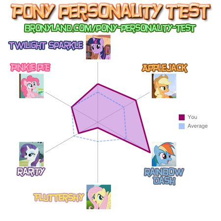 File:Pony Test Results Chart.jpg