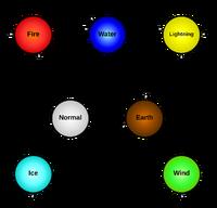 Types-elemental