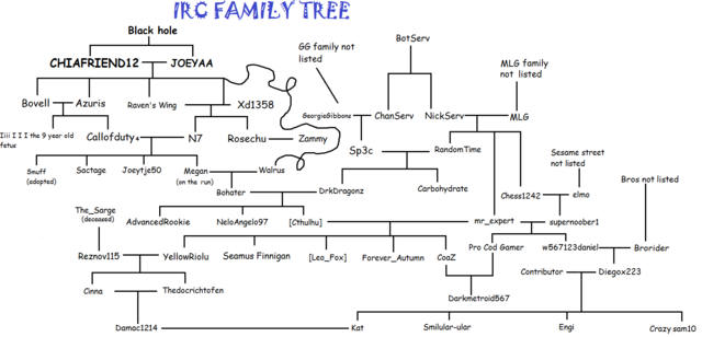 File:Personal Joeytje50 IRC family tree.png