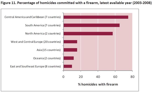 File:Percentage of homicides via firearms by region.jpg