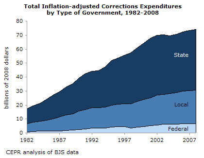 File:U.S. incarceration cost timeline.jpg
