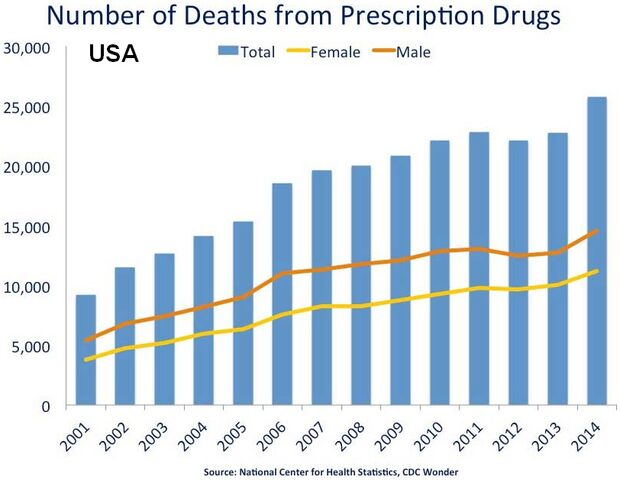 File:US timeline. Prescription drug overdose deaths.jpg