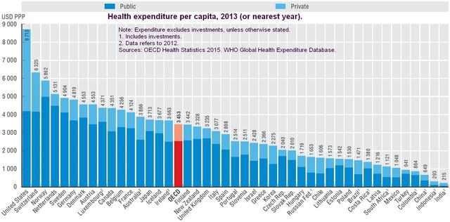 Health expenditure per capita by country, 2013 (or nearest year)