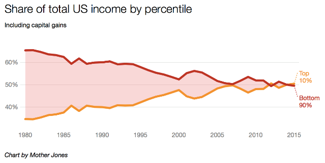 File:Top 10% of US population receive 50% of all income.png