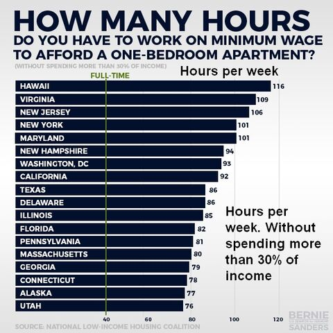 File:Hours per week at minimum wage to rent a one-bedroom apartment.jpg