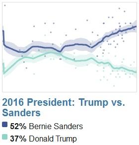 File:2016 President. Trump versus Sanders. Polling timeline.jpg
