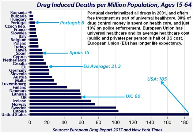 Drug induced deaths per million population, ages 15-64. By country