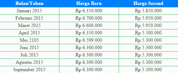 File:Harga Samsung Galaxy S5 - Update September 2015.png