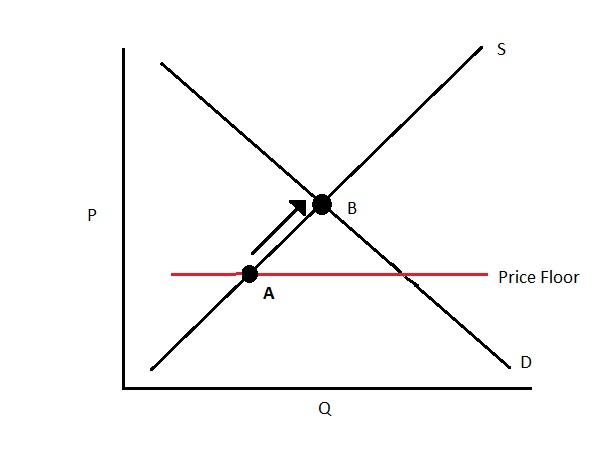 File:Pricefloor1.0.jpg