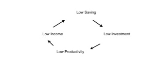 File:Poverty Cycle.jpg
