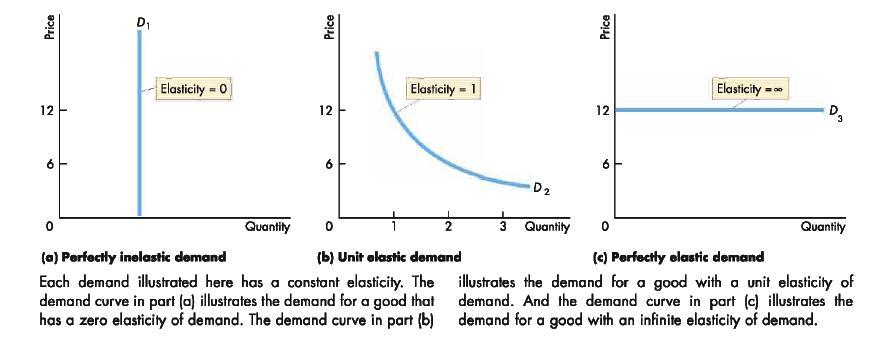 elasticity economics - Khafre