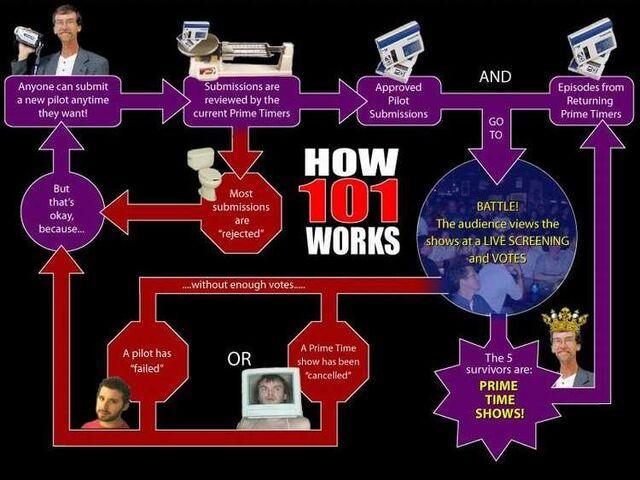 File:How101Works.jpg