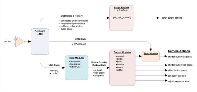 File:Usb remote logic diagram large.png