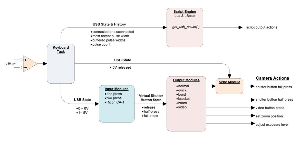 Usb Remote Chdk Wiki Fandom Powered By Wikia