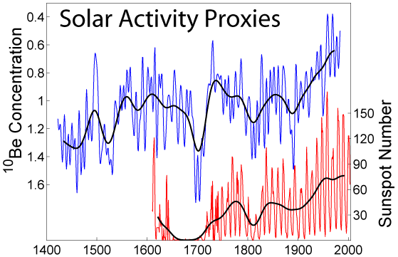 File:Solar Activity Proxies.png