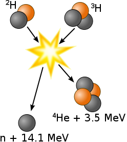 File:Deuterium-tritium fusion.png