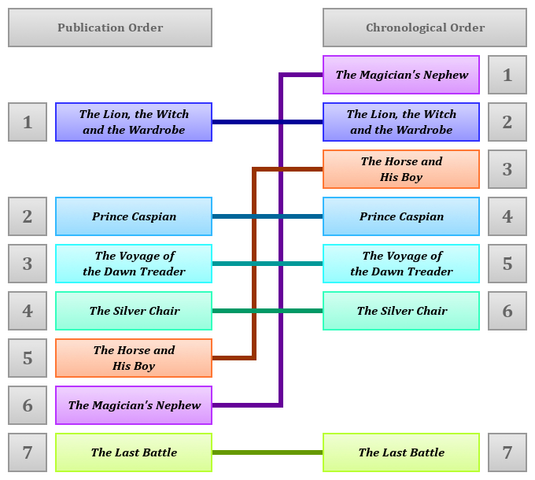 File:Publication vs Chronology - The Chronicles of Narnia.PNG