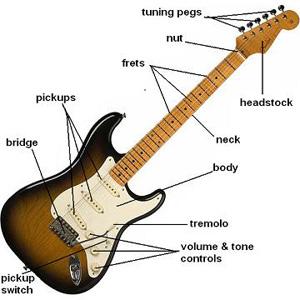 File:Electricguitar11.jpg
