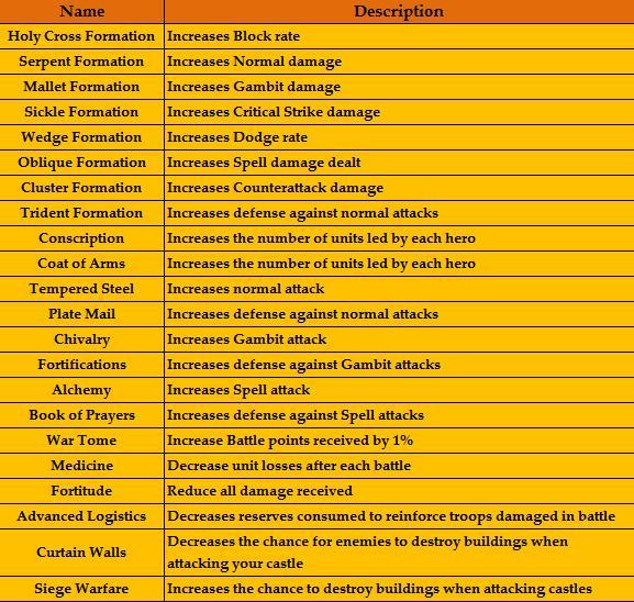 Research Description Table