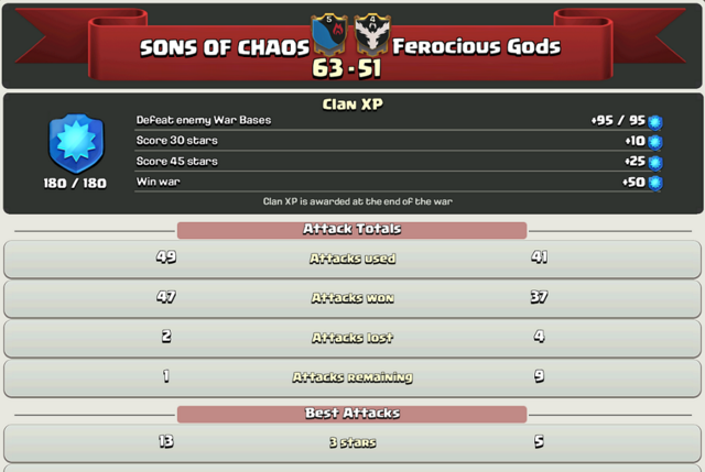 File:Sons of Chaos Recent War.png