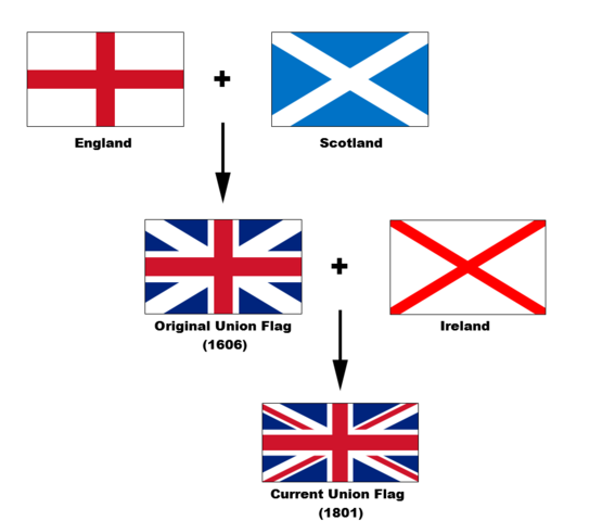 File:Flags of the Union Jack.png