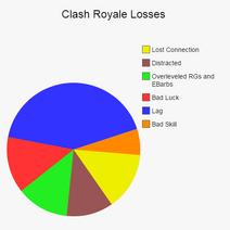 Clash Royale Losses