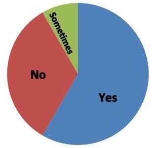 Poll 6