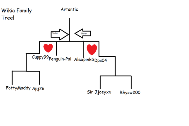 File:Wikia Family tree.png