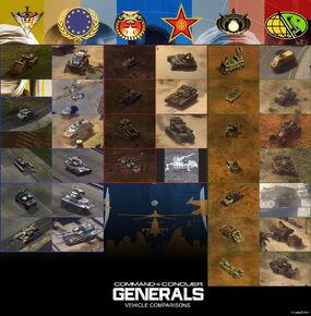 C&C Generals1and2 Comparison Vehicles