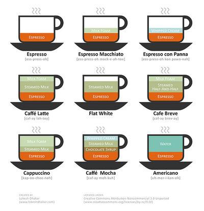Espresso types