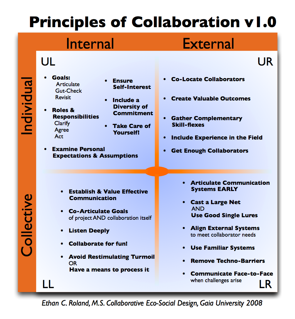 Principles of Collaboration 4Q